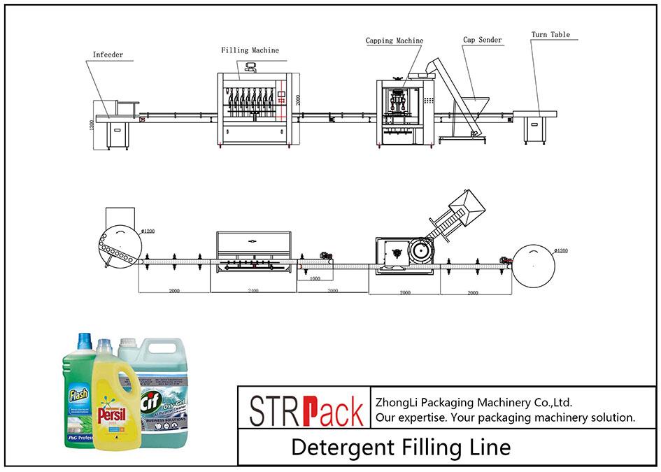 Linea di riempimento detergente automatico