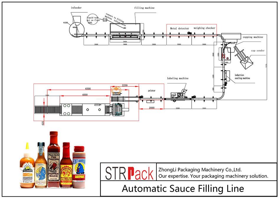 Linea di riempimento automatico della salsa